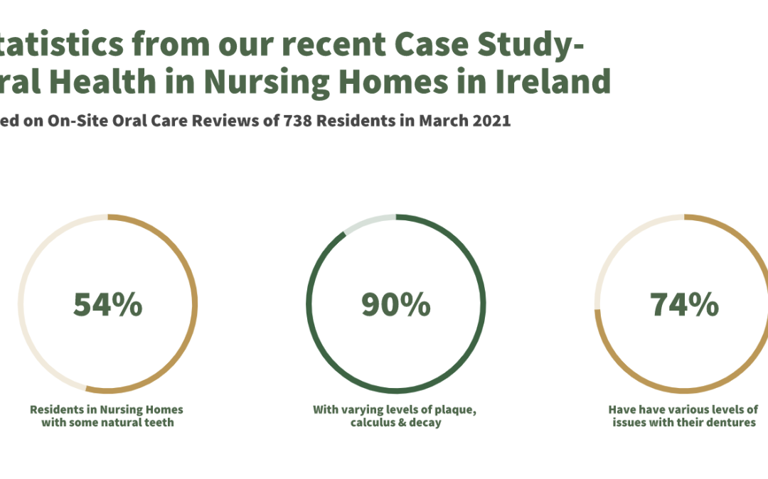 It Is Time – Access to Oral Care in Nursing Homes and Long Term Care Facilities MUST be Prioritised.