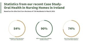Statistics Nursing Home Oral Health